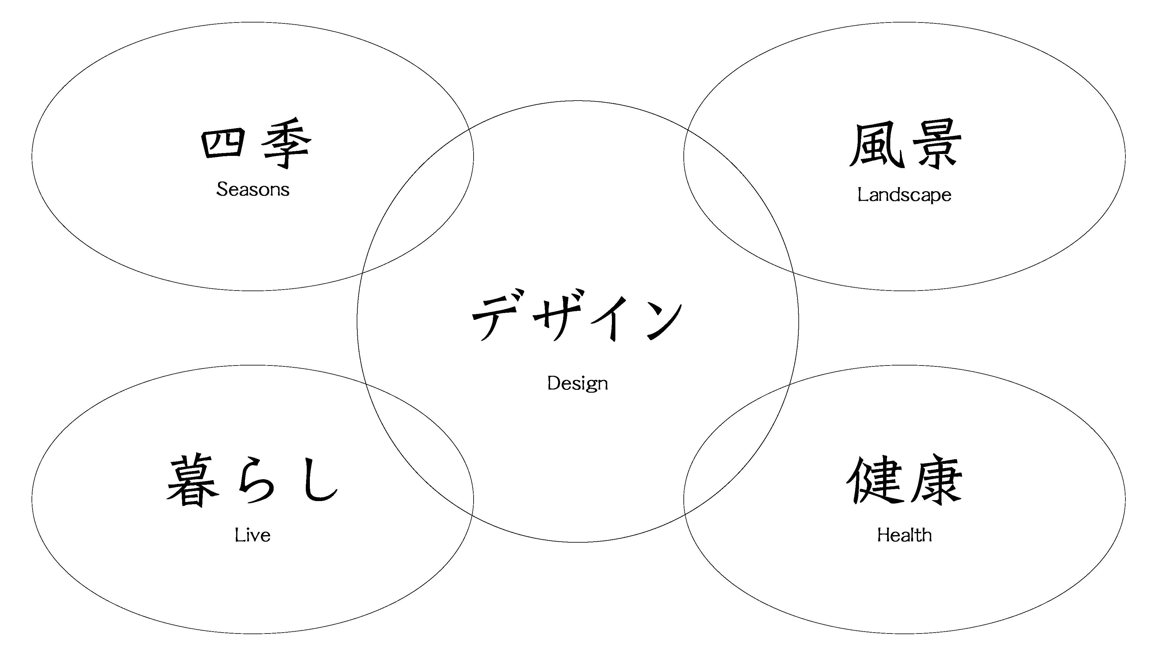 デザインコンセプトの図解
